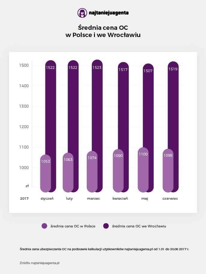 Średnie ceny OC w Polsce i Wrocławiu